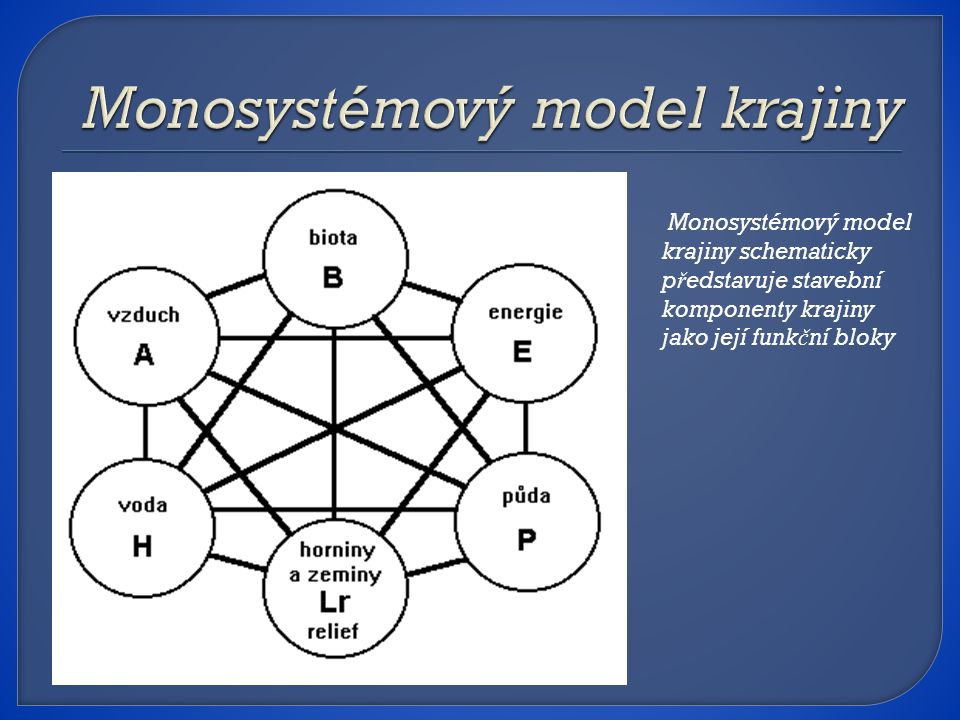 Monosystémový model krajiny