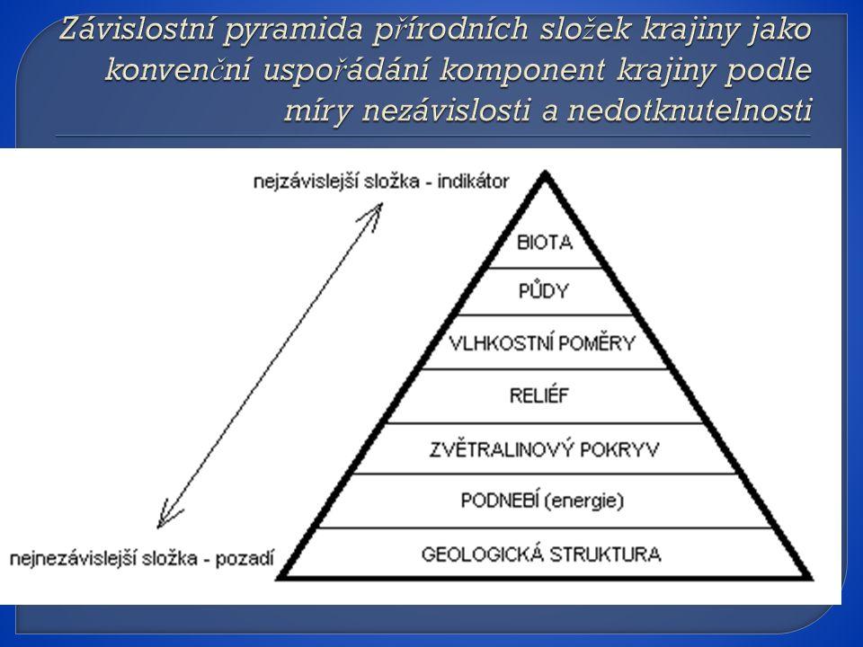 Závislostní pyramida přírodních složek krajiny jako konvenční uspořádání komponent krajiny podle míry nezávislosti a nedotknutelnosti