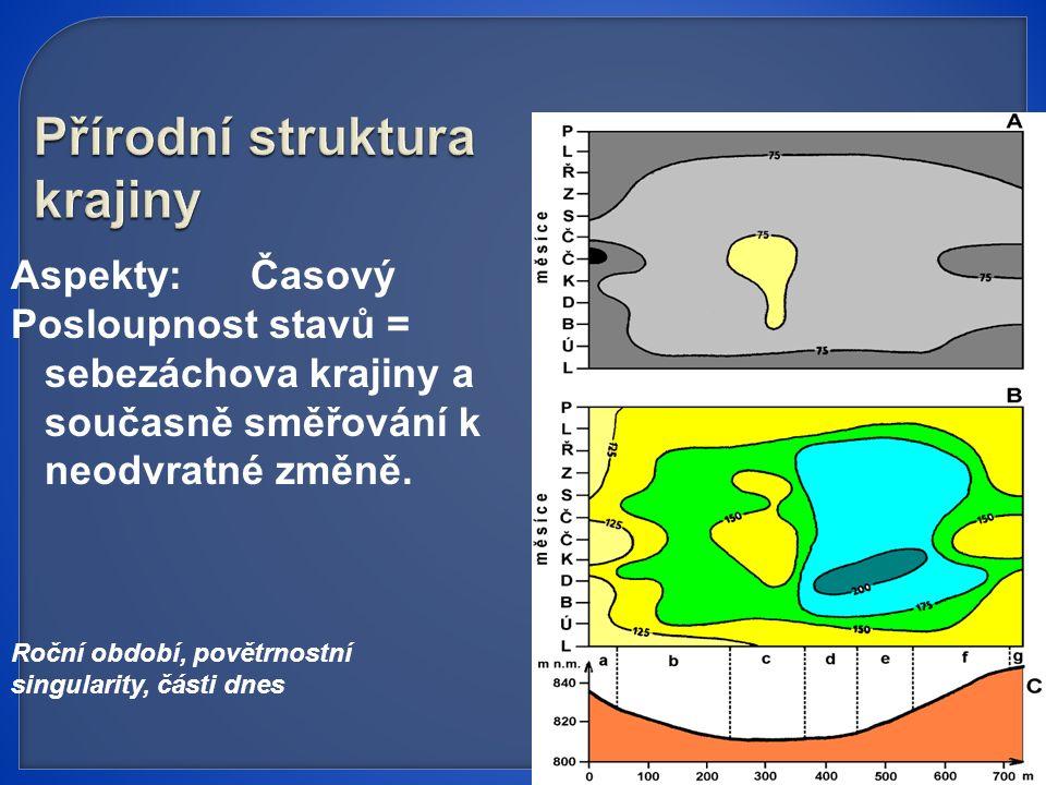 Přírodní struktura krajiny