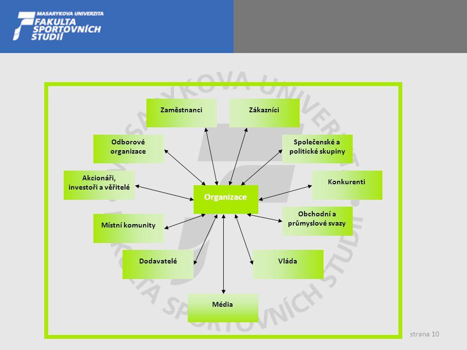 Organizace Obchodní a průmyslové svazy Odborové organizace Dodavatelé