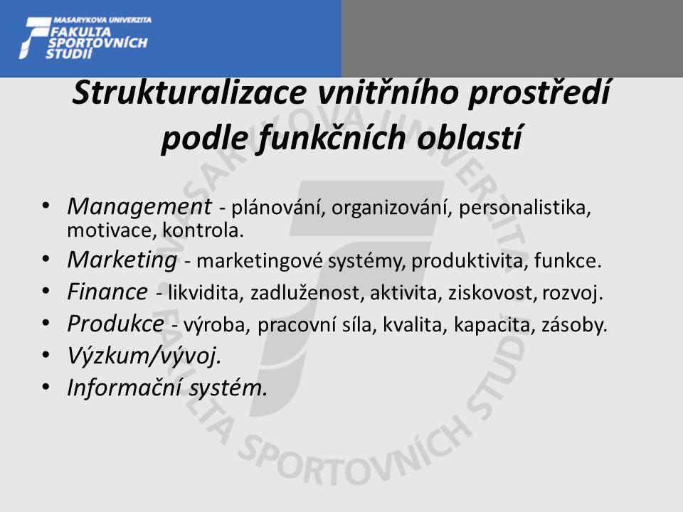 Strukturalizace vnitřního prostředí podle funkčních oblastí