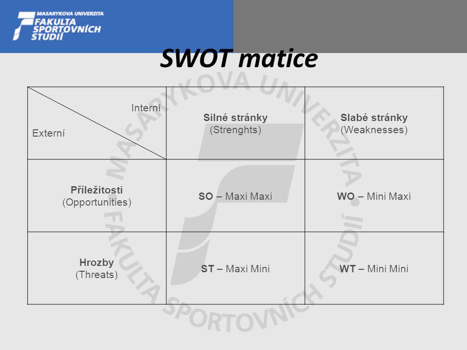 SWOT matice Interní Externí Silné stránky (Strenghts) Slabé stránky