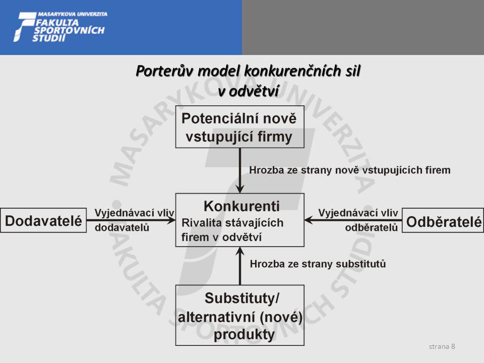 Porterův model konkurenčních sil v odvětví