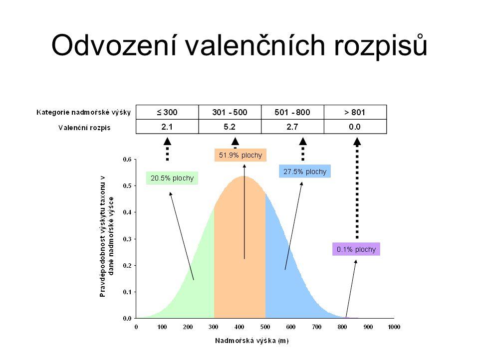 Odvození valenčních rozpisů