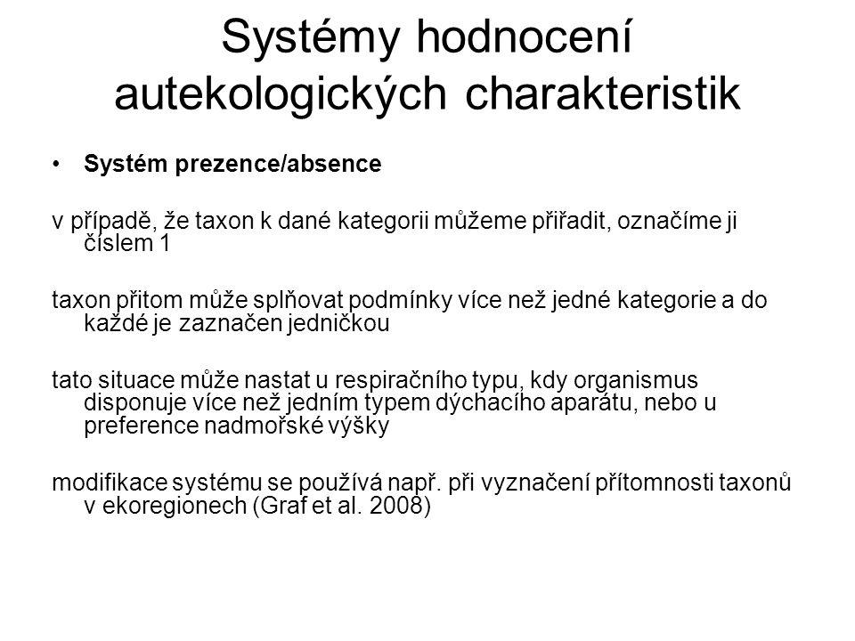 Systémy hodnocení autekologických charakteristik