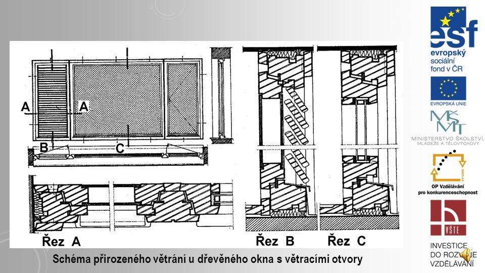 Schéma přirozeného větrání u dřevěného okna s větracími otvory