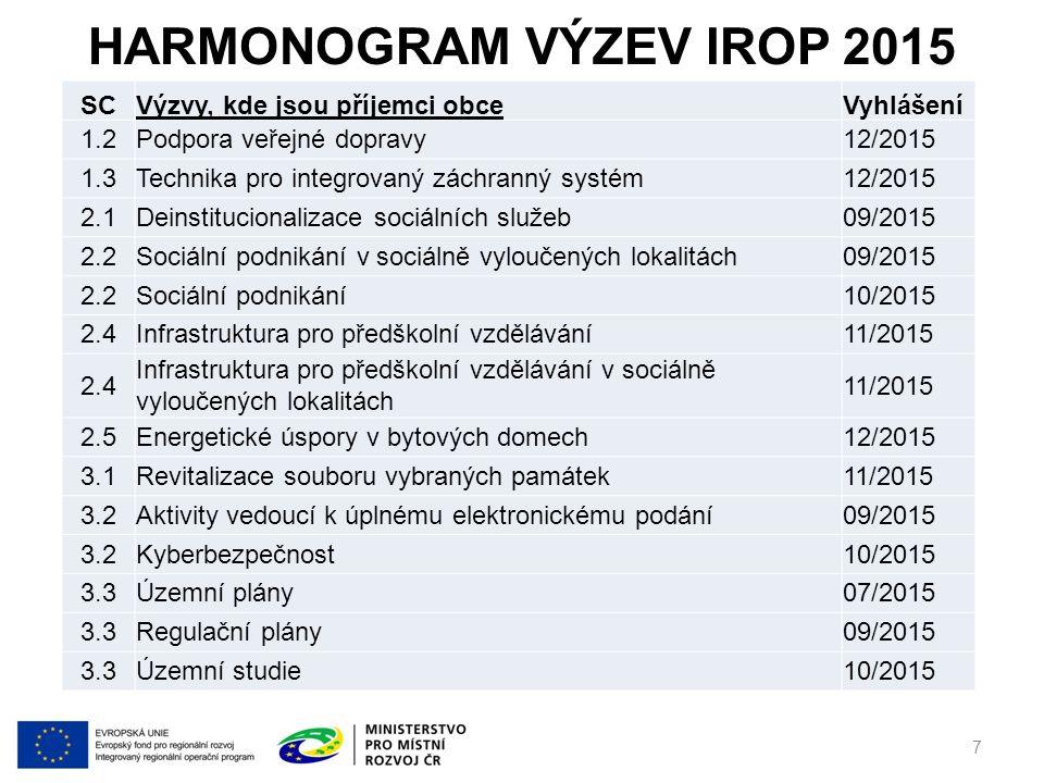 Harmonogram výzev IROP 2015