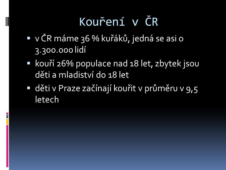 Kouření v ČR v ČR máme 36 % kuřáků, jedná se asi o 3.300.000 lidí