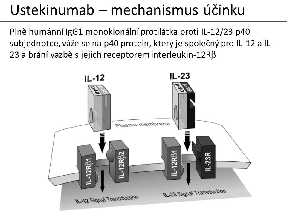 Ustekinumab – mechanismus účinku Plně humánní IgG1 monoklonální protilátka proti IL-12/23 p40 subjednotce, váže se na p40 protein, který je společný pro IL-12 a IL-23 a brání vazbě s jejich receptorem interleukin-12Rb