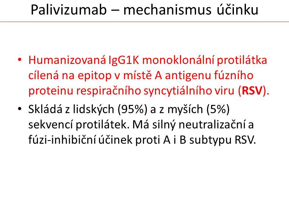 Palivizumab – mechanismus účinku