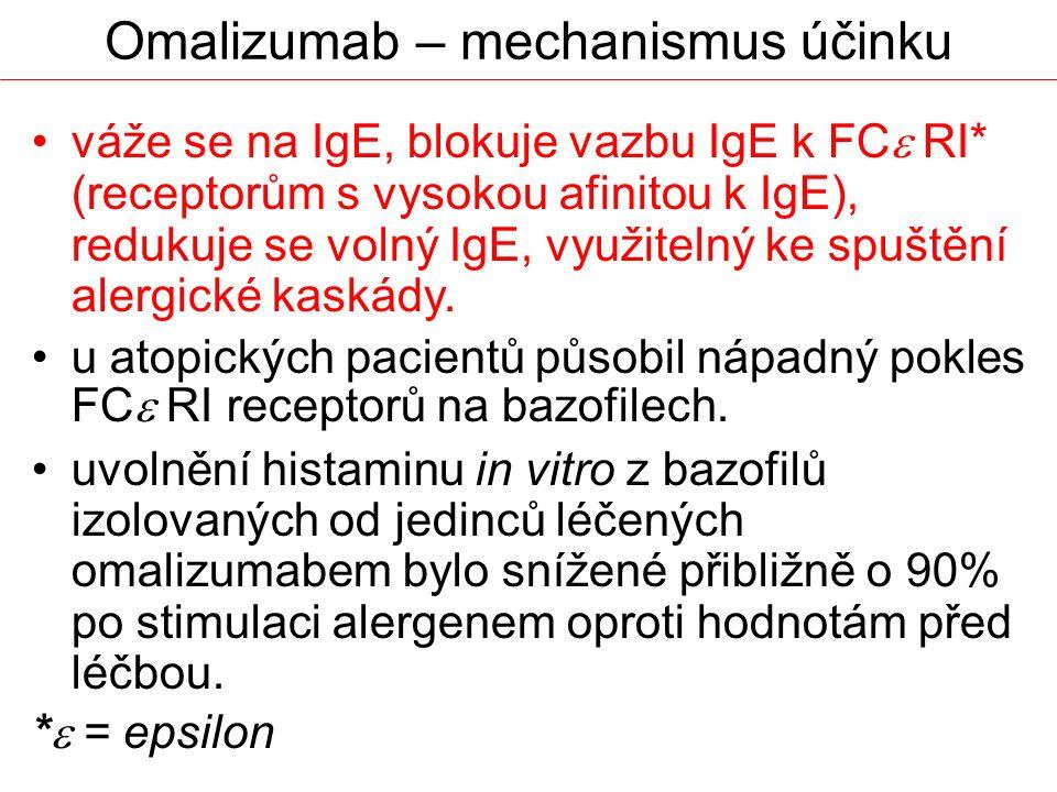 Omalizumab – mechanismus účinku
