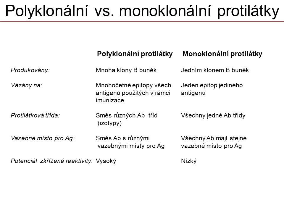 Polyklonální vs. monoklonální protilátky