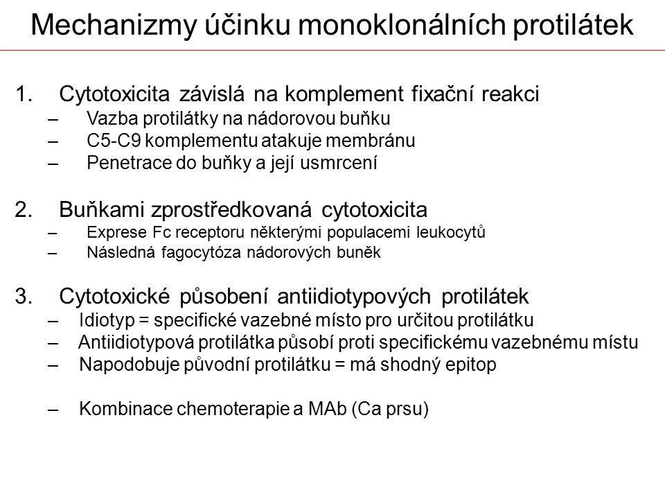 Mechanizmy účinku monoklonálních protilátek