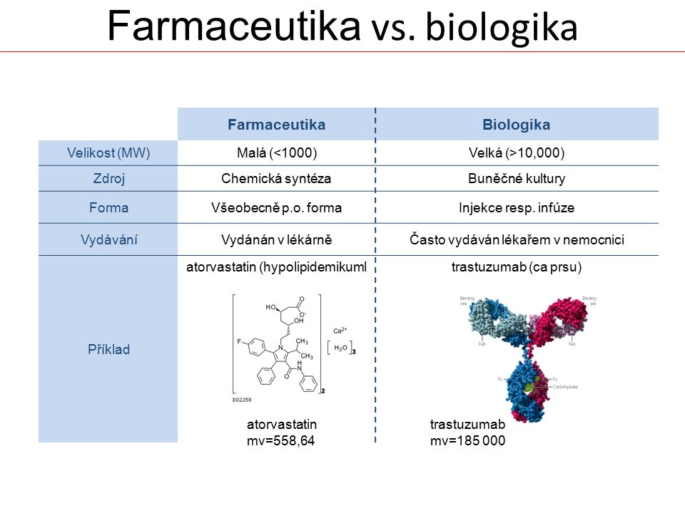 Farmaceutika vs. biologika