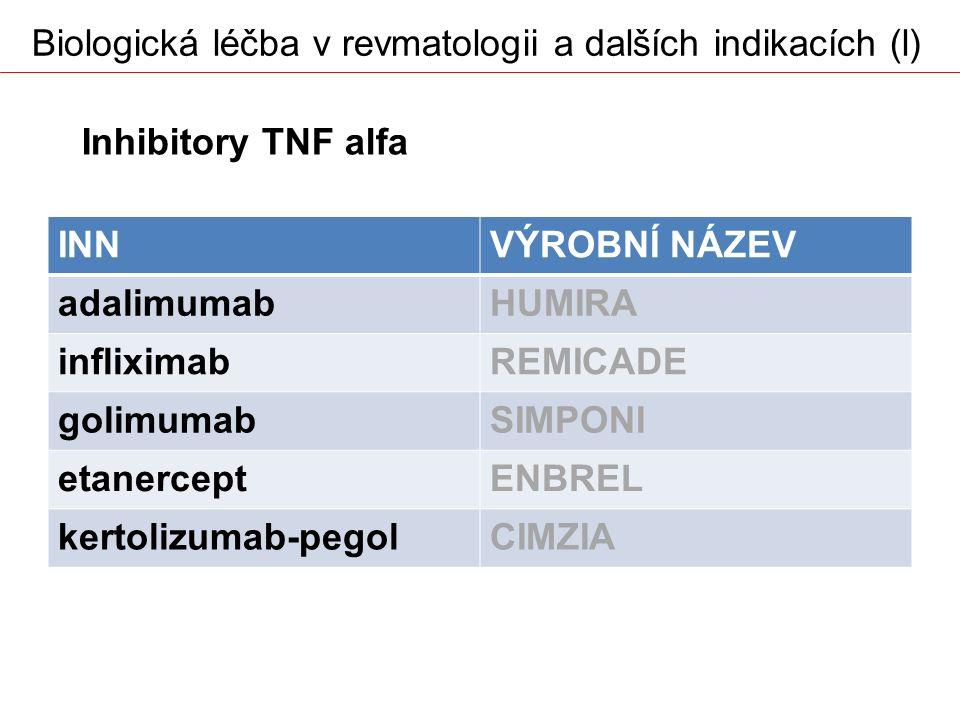Biologická léčba v revmatologii a dalších indikacích (l)