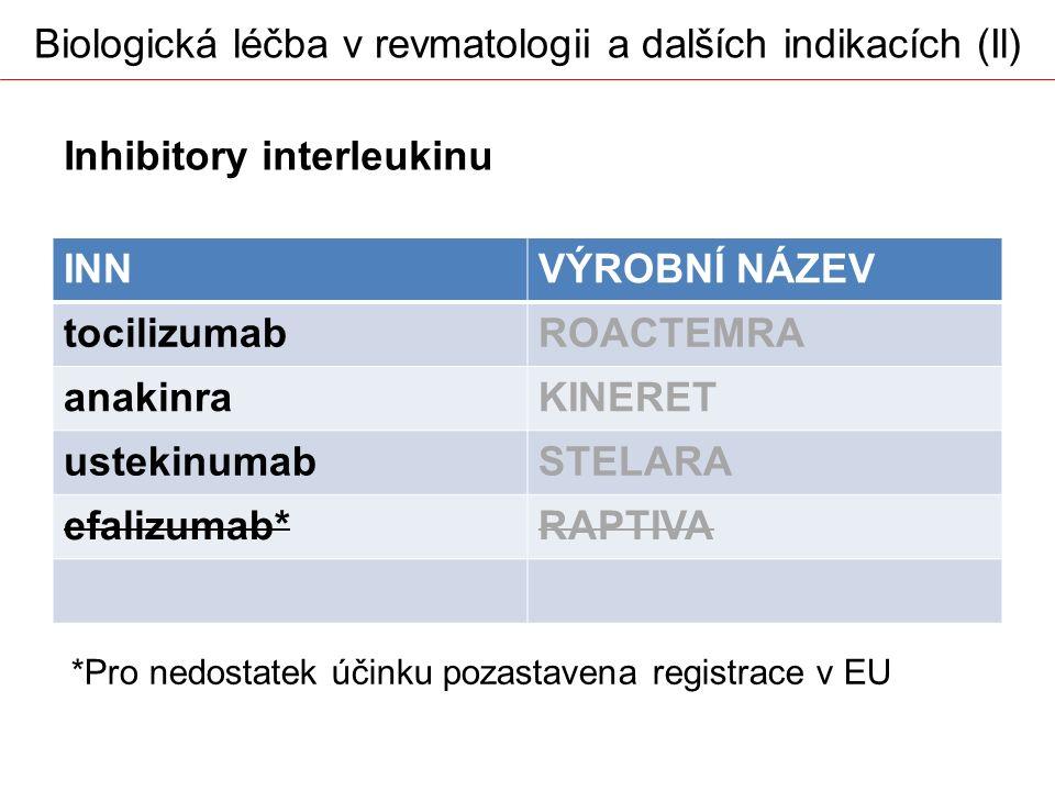 Biologická léčba v revmatologii a dalších indikacích (Il)