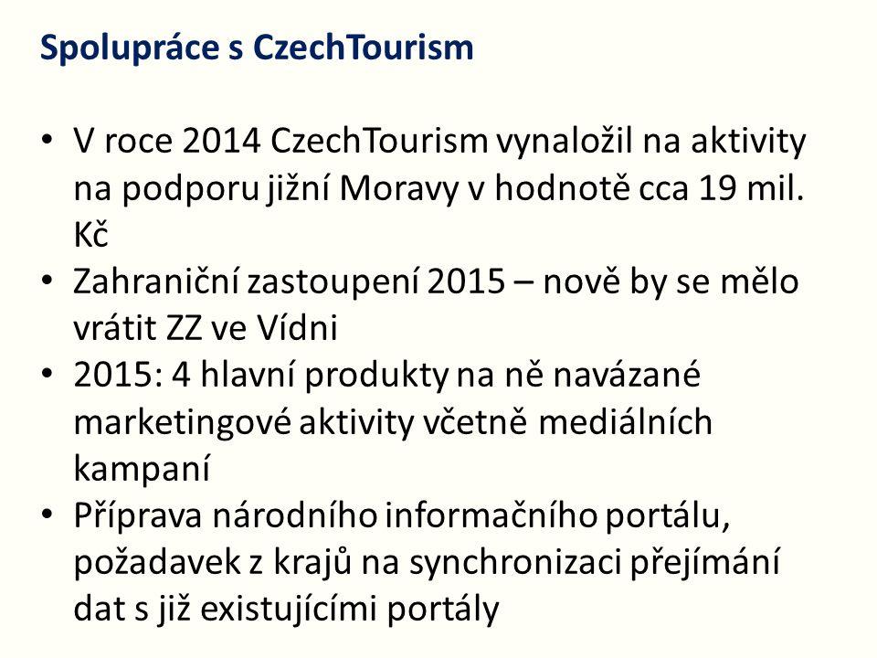 Spolupráce s CzechTourism