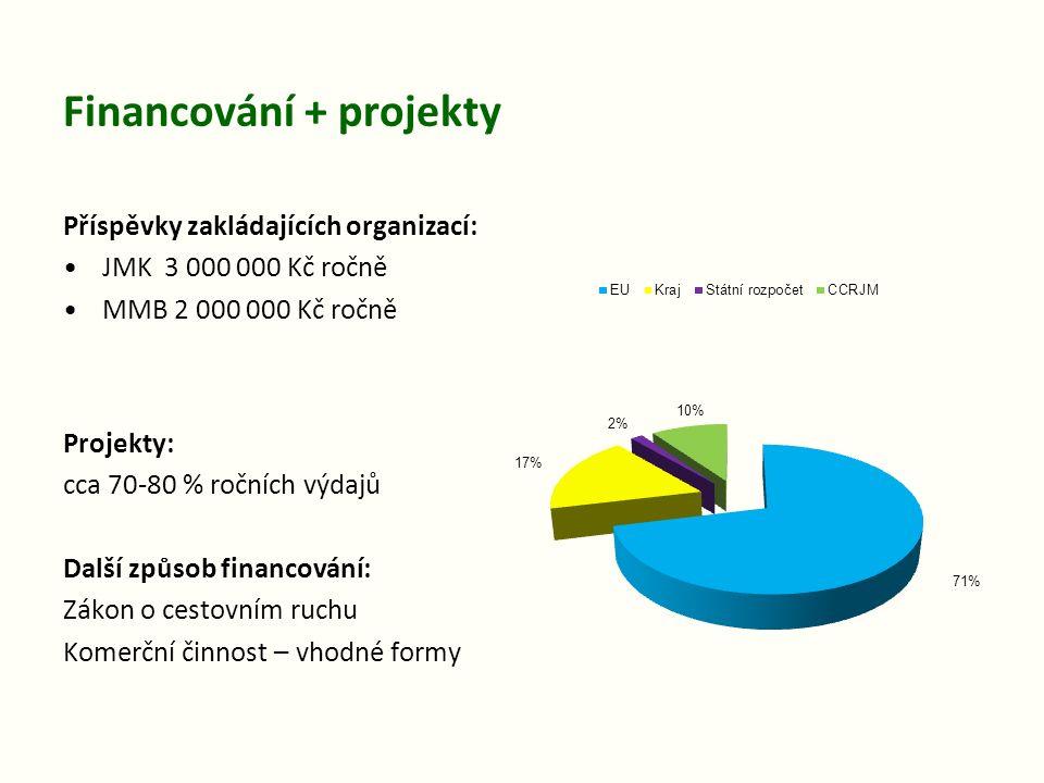 Financování + projekty