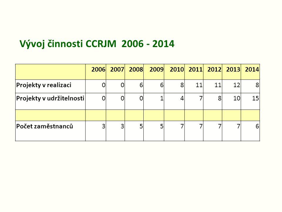 Vývoj činnosti CCRJM 2006 - 2014 2006. 2007. 2008. 2009. 2010. 2011. 2012. 2013. 2014. Projekty v realizaci.