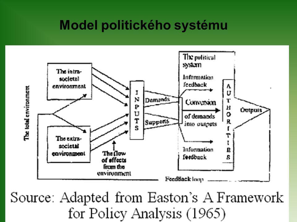 Model politického systému