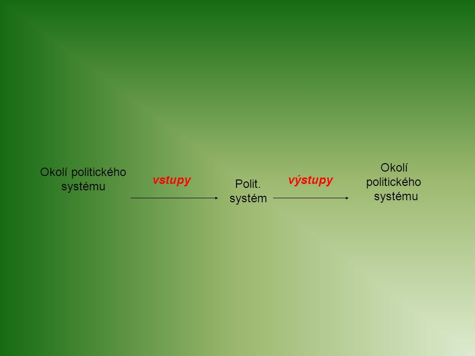 Okolí politického systému Okolí politického systému vstupy výstupy Polit. systém