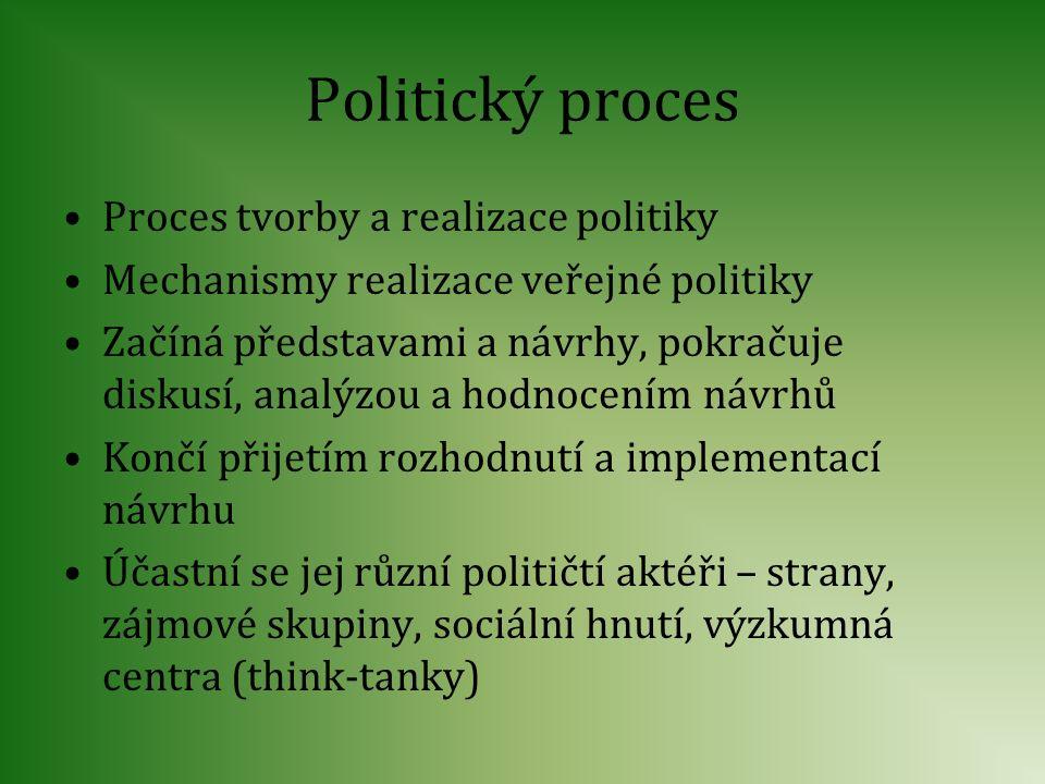 Politický proces Proces tvorby a realizace politiky