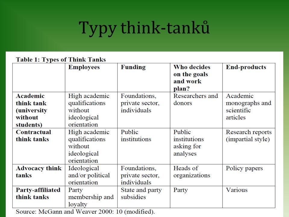 Typy think-tanků