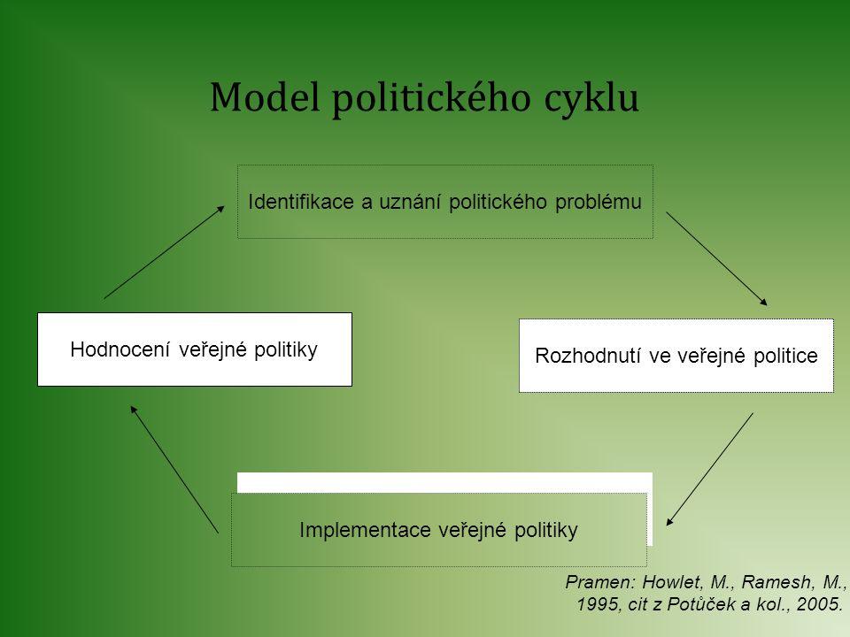 Model politického cyklu