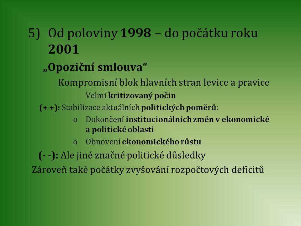Od poloviny 1998 – do počátku roku 2001