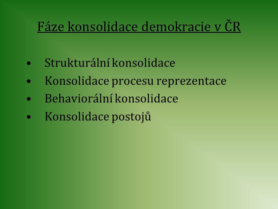 Fáze konsolidace demokracie v ČR