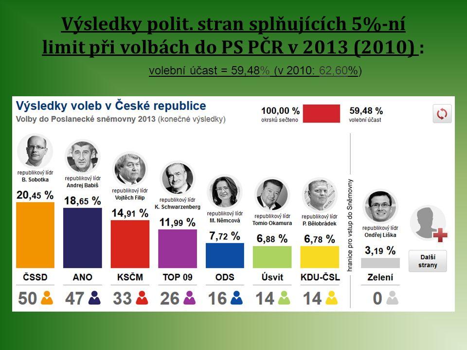 Výsledky polit. stran splňujících 5%-ní limit při volbách do PS PČR v 2013 (2010) :