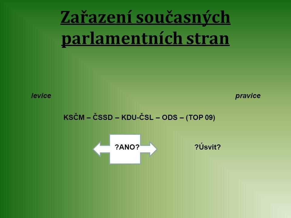 Zařazení současných parlamentních stran