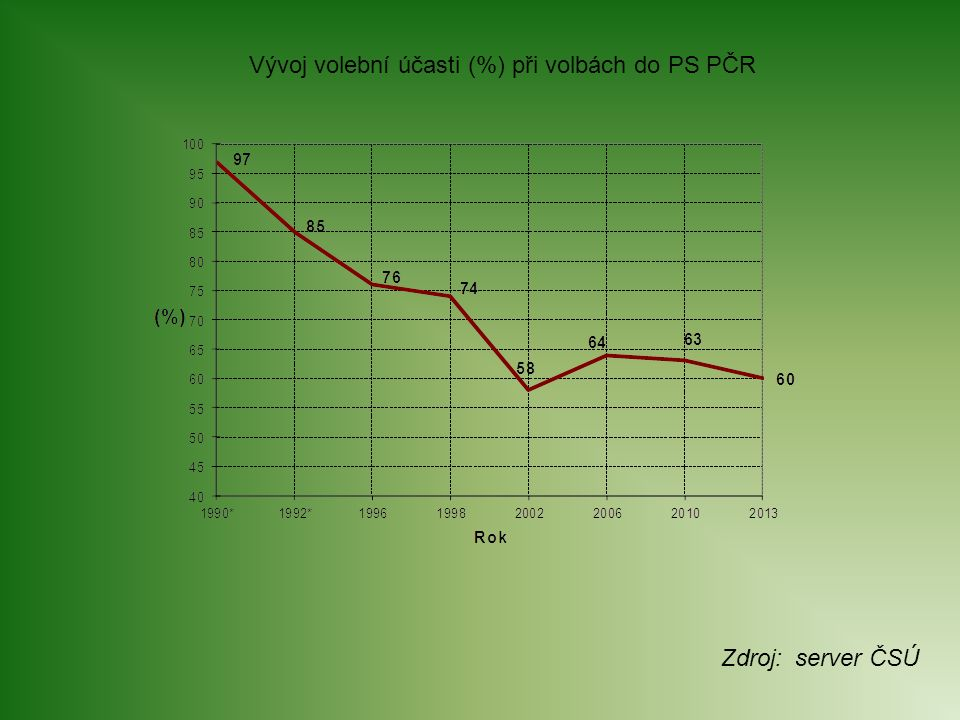 Vývoj volební účasti (%) při volbách do PS PČR