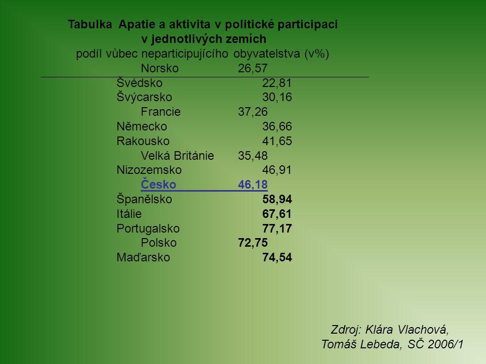 Tabulka Apatie a aktivita v politické participaci