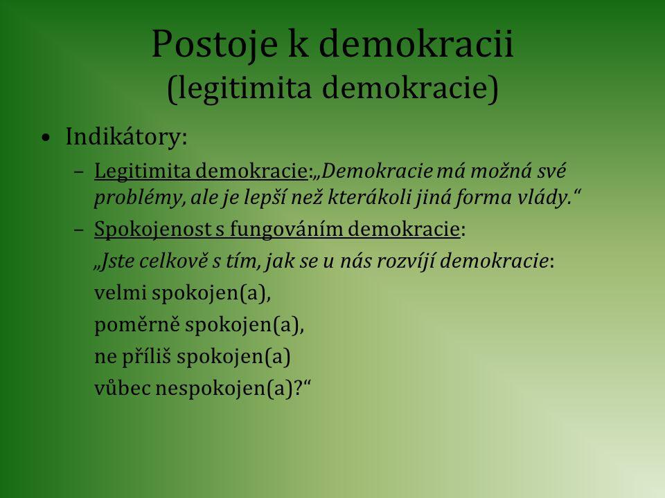Postoje k demokracii (legitimita demokracie)