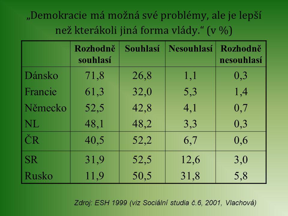 Zdroj: ESH 1999 (viz Sociální studia č.6, 2001, Vlachová)