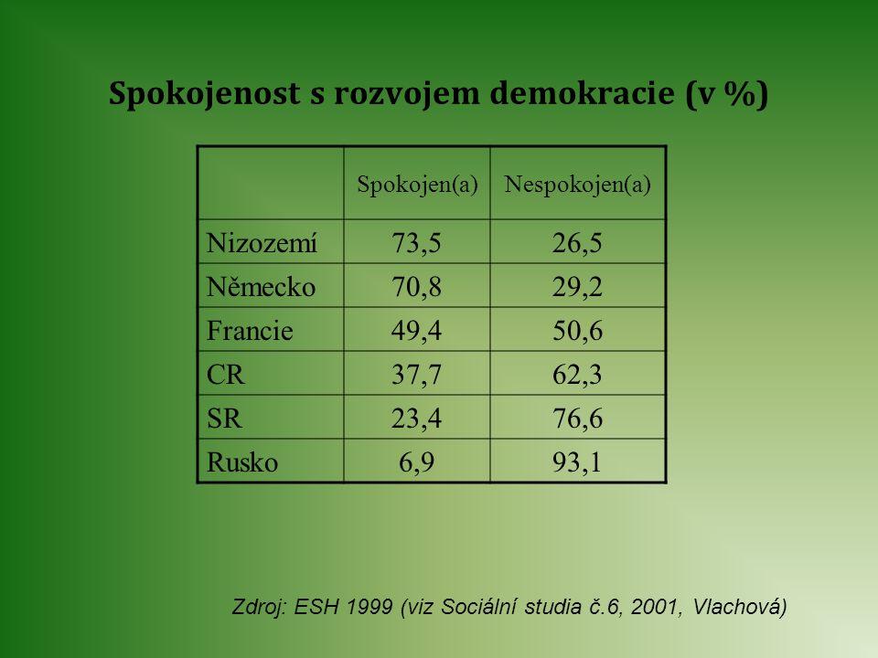 Spokojenost s rozvojem demokracie (v %)