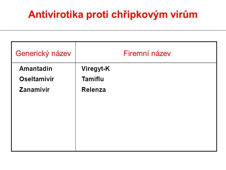 Antivirotika proti chřipkovým virům