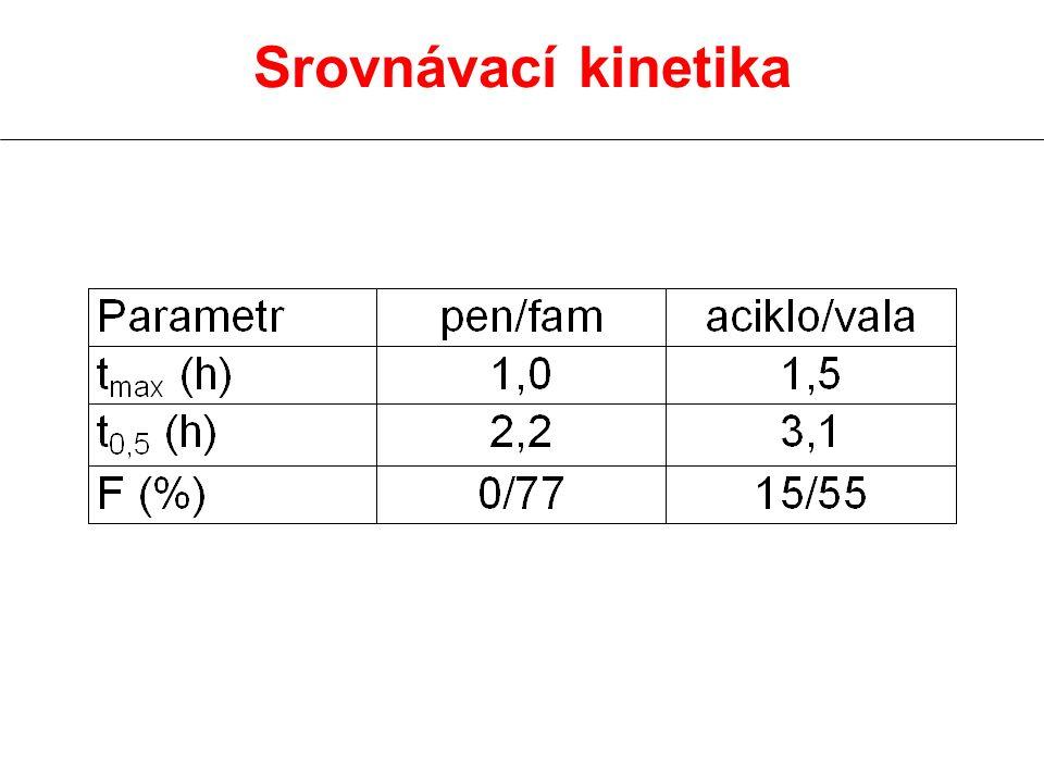 Srovnávací kinetika