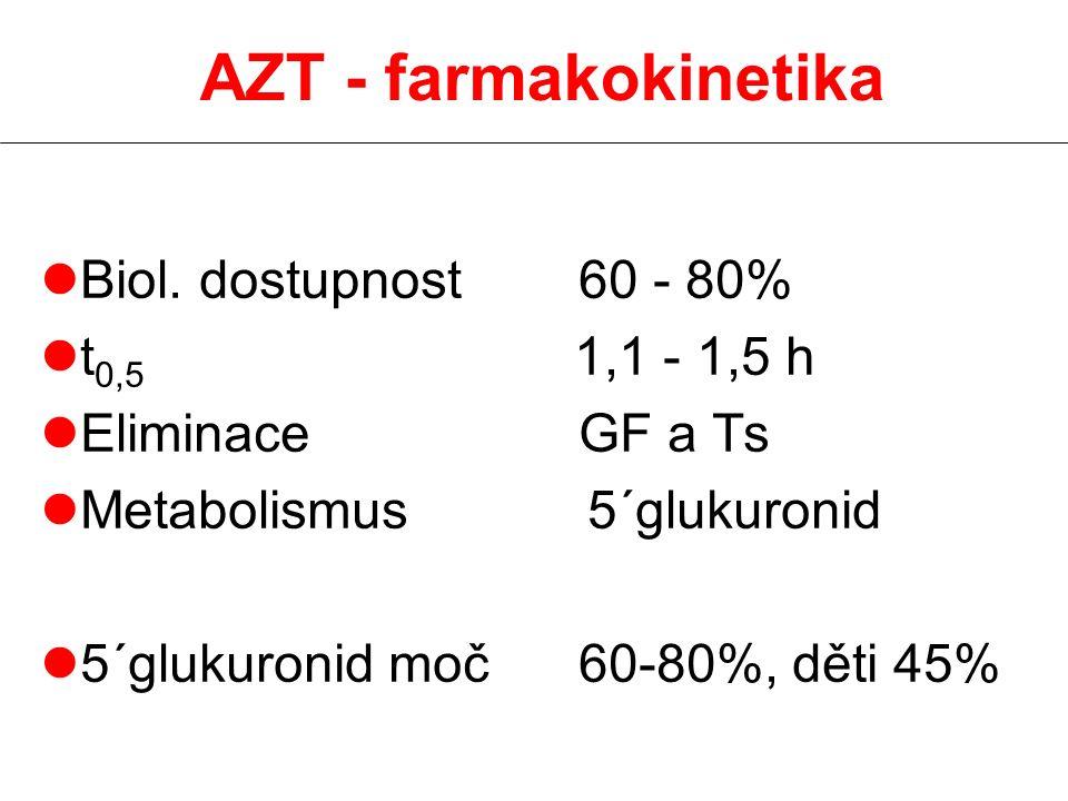 AZT - farmakokinetika Biol. dostupnost 60 - 80% t0,5 1,1 - 1,5 h