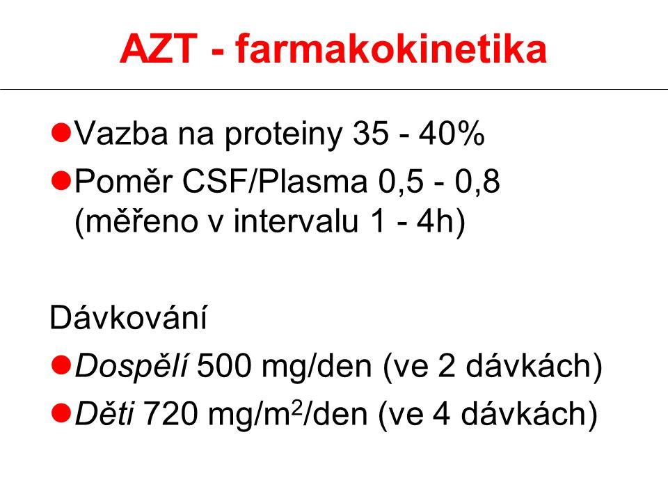 AZT - farmakokinetika Vazba na proteiny 35 - 40%