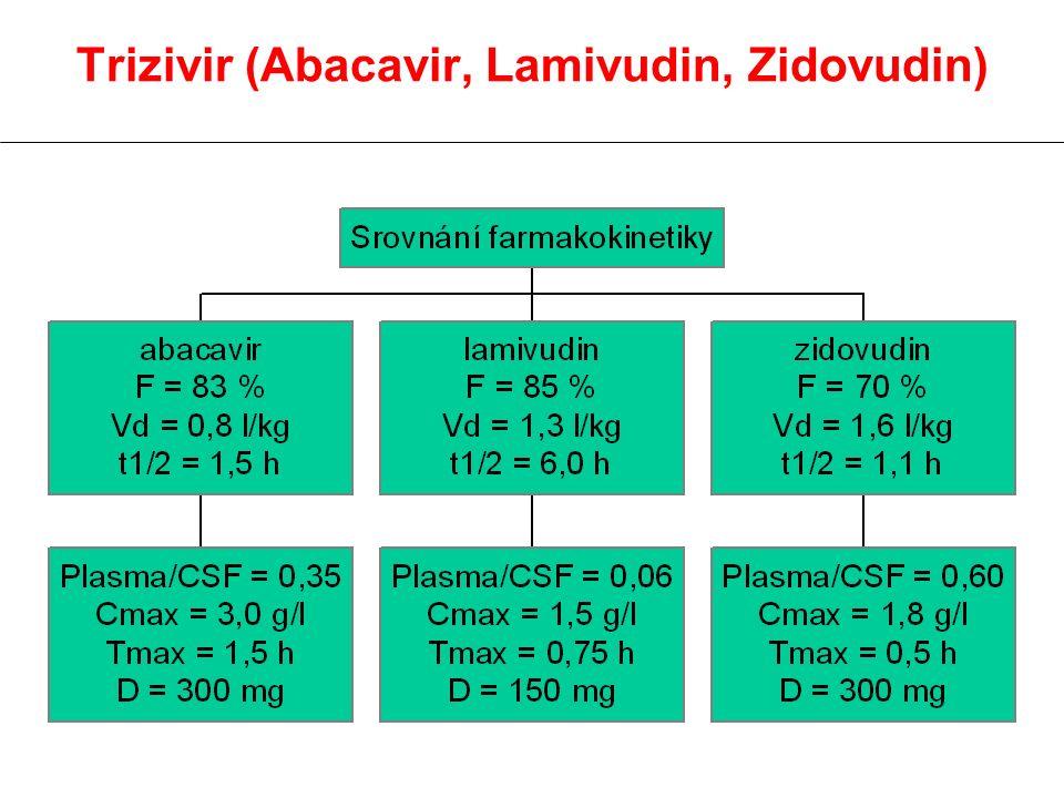 Trizivir (Abacavir, Lamivudin, Zidovudin)