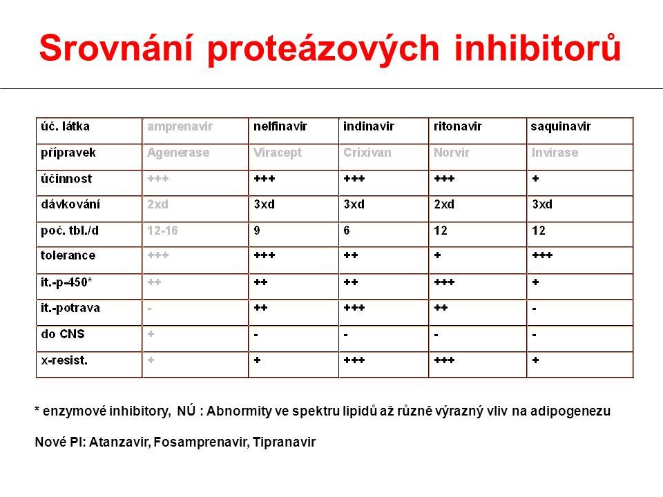 Srovnání proteázových inhibitorů