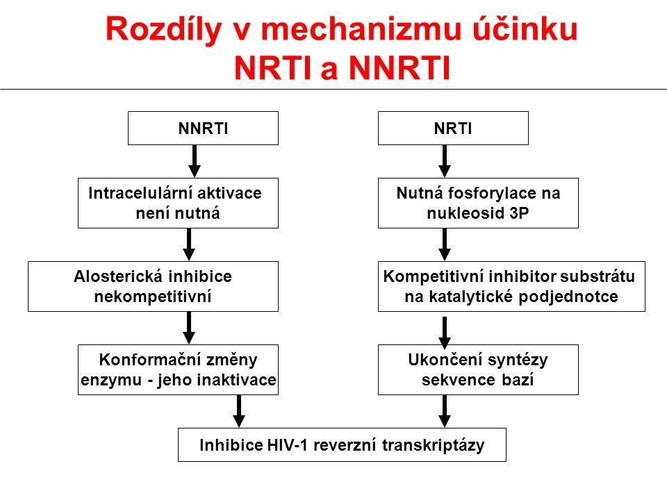 Rozdíly v mechanizmu účinku NRTI a NNRTI