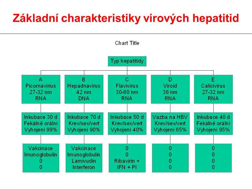 Základní charakteristiky virových hepatitid