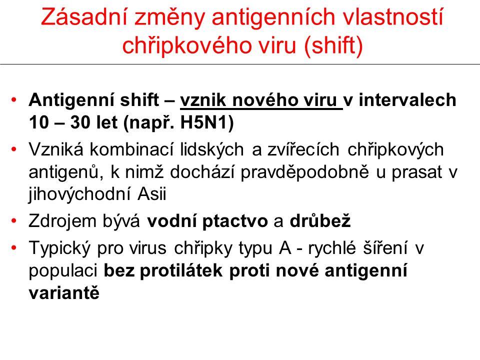 Zásadní změny antigenních vlastností chřipkového viru (shift)