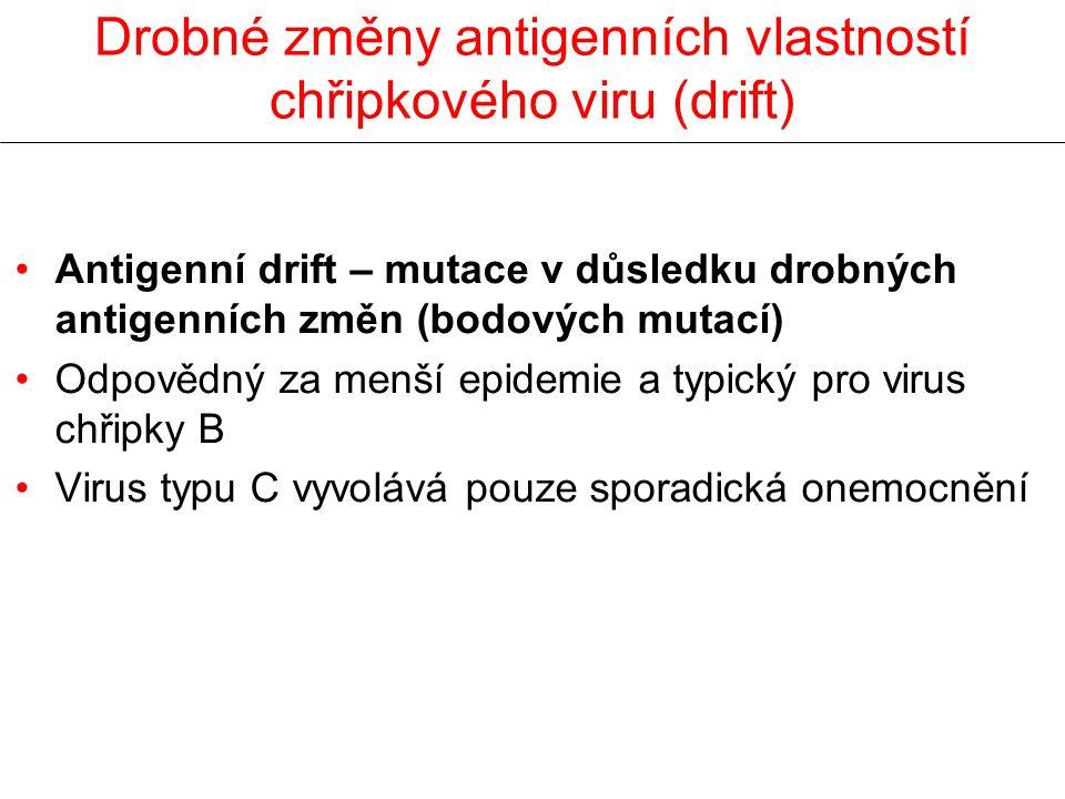 Drobné změny antigenních vlastností chřipkového viru (drift)