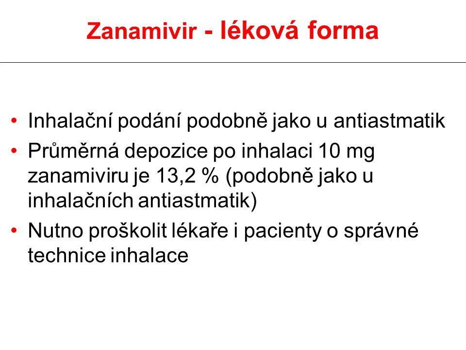 Zanamivir - léková forma