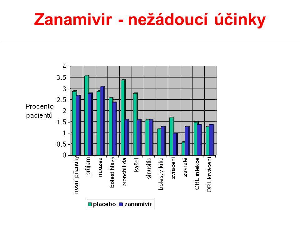 Zanamivir - nežádoucí účinky
