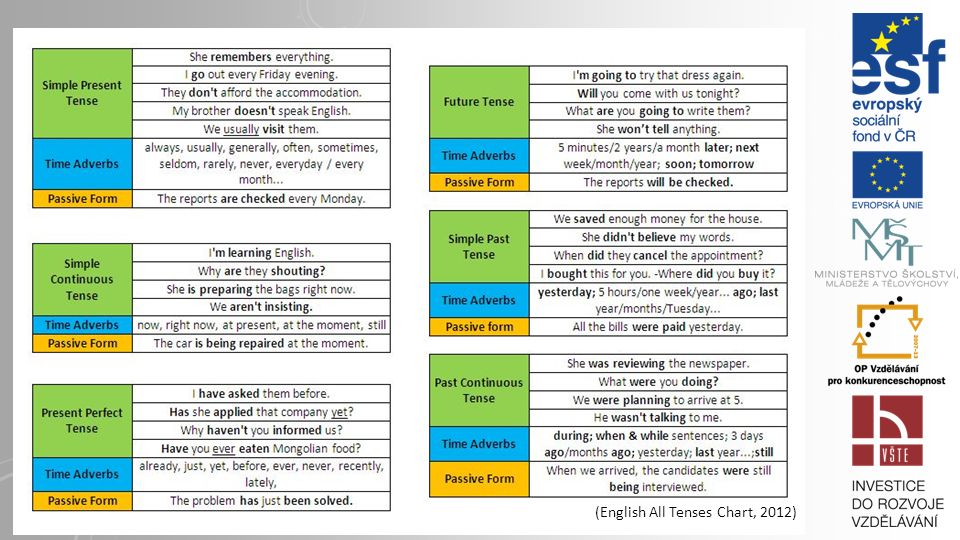 (English All Tenses Chart, 2012)